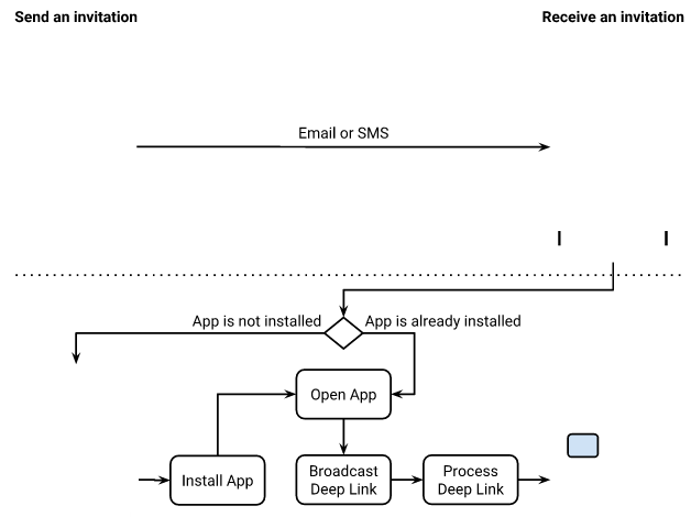 App invites the app invites flow always begins with a user sending an invite from your app the following diagram illustrates the app invites flow stopboris Choice Image